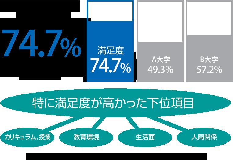学生満足度74.7%